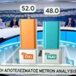 Экзит-пол: на референдуме Греция сказала «нет» программе ЕС